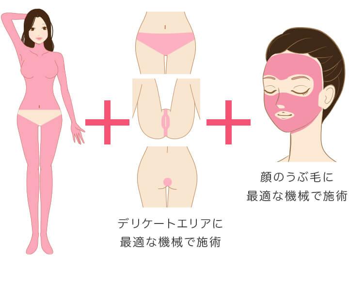 オールマシンセレクト全身+うなじ+VIO+顔 医療脱毛 4回完了プランの照射範囲 VIOはデリケートエリアに最適な機械で施術 顔のうぶ毛に最適な機械で施術